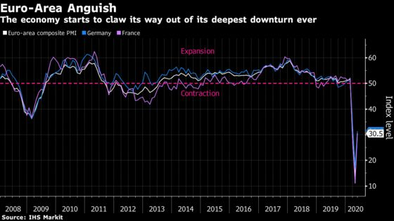 Euro-Area Economic Cataclysm Eases Up on Less Stringent Lockdown