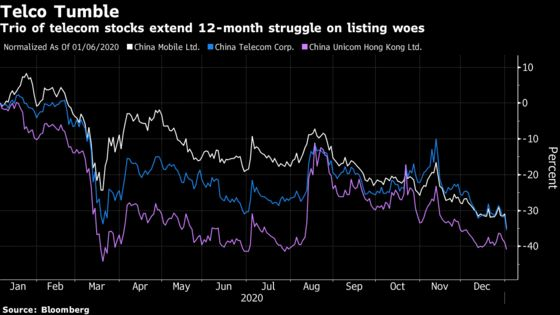 China ADRs Fall as U.S. Ramps Up Pressure on Delistings