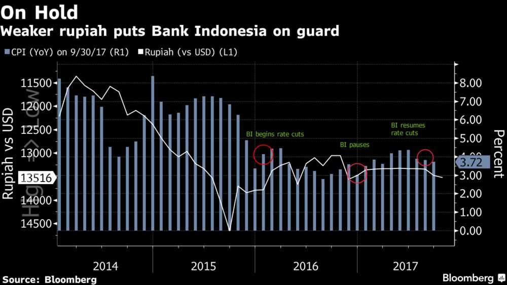 Bank Indonesia Holds Benchmark Rate After Two Surprise Cuts