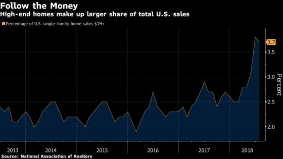 Million-Dollar Home Sales Are Gaining in U.S. While the 99% Balk