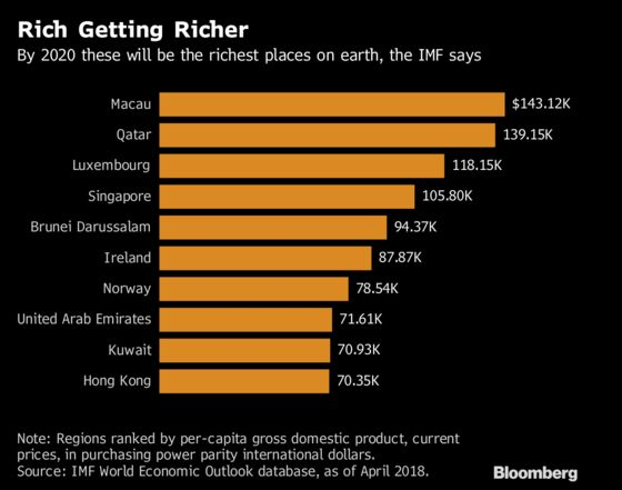 Qatar Set to Be Outstripped as World's Richest Place by Macau