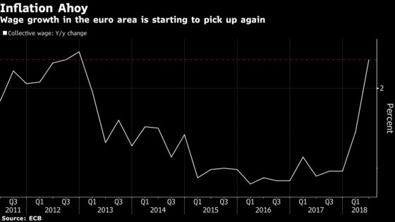 Euro-Area Wages Bring Good News to ECB on Road to Policy Exit