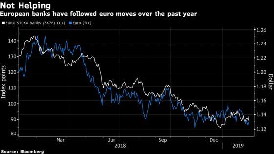 The Weak Euro Hasn't Put Europe in the Money Yet: Taking Stock