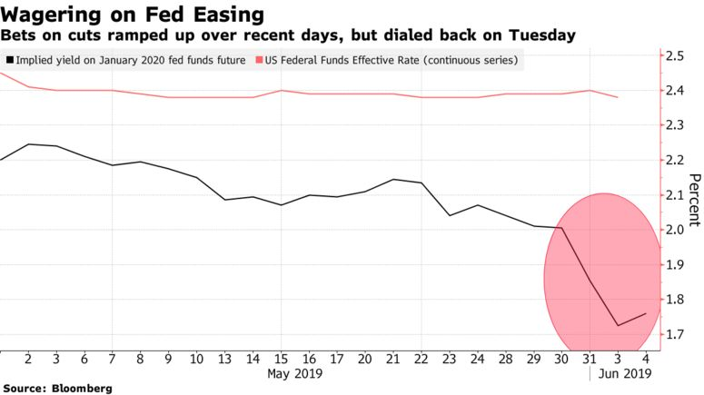 Bets on cuts ramped up over recent days, but dialed back on Tuesday
