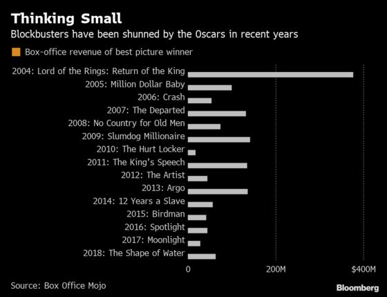 A Snapshot of the Oscars' Struggle for Relevance