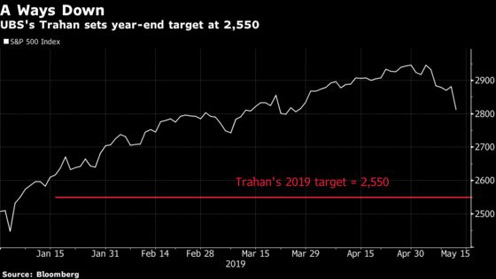 Trahan, New Equity Strategist at UBS, Is No. 2 S&P 500 Bear