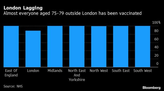 London Is Lagging on Vaccines and Britain Can't Afford That