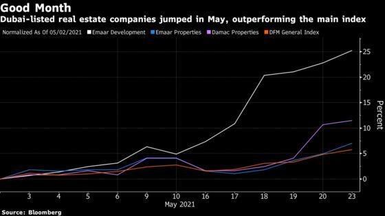 Dubai Shares Gain Most in Gulf as Real Estate Rallies: Inside EM