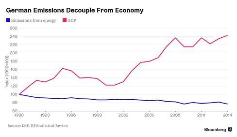German Emissions Decouple From Economy