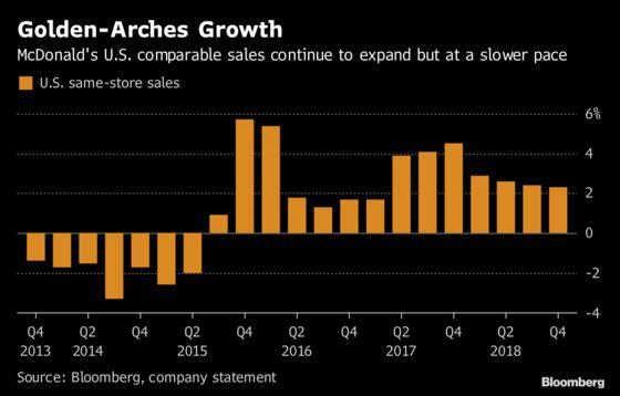 McDonald's Climbs as Faster Global Growth Offsets U.S. Miss