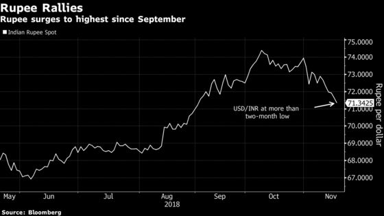 Rupee Rallies to Two-Month High as Dispute Over Reserves Eases