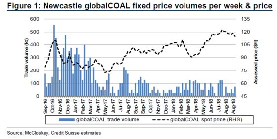 Coal's Price Conundrum Betrays an Invisible Hand
