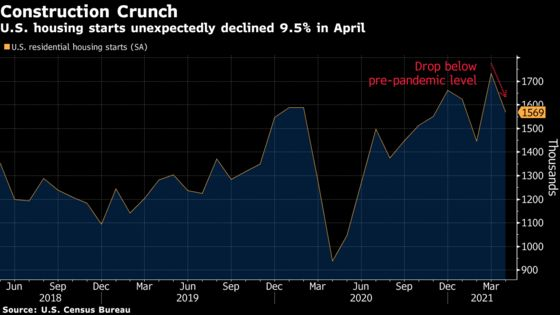 U.S. Housing Starts Trail Estimate, Hinting at Supply Chain Woes