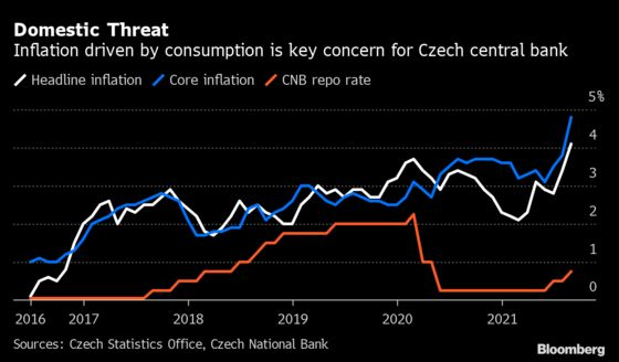 Czechs Set to Raise Rates the Most in 24 Years: Decision Guide