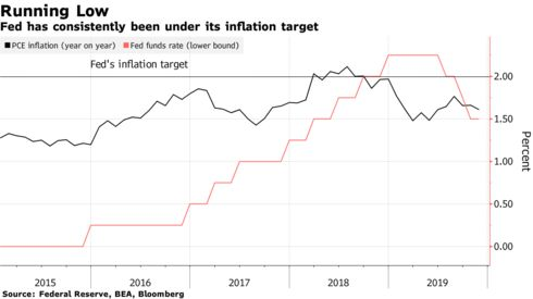 Fed has consistently been under its inflation target