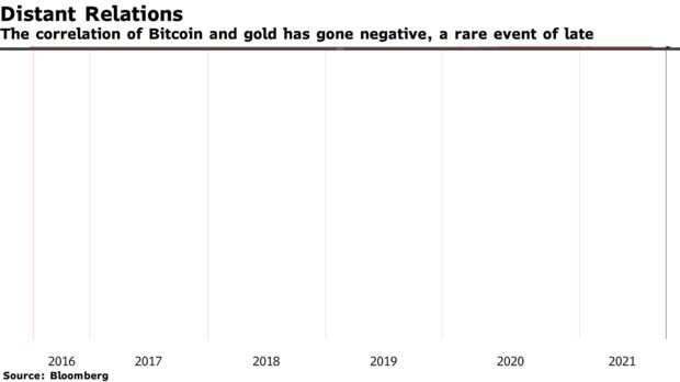 The correlation of Bitcoin and gold has gone negative, a rare event of late