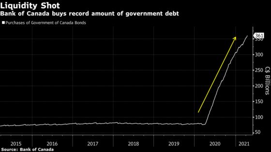 Bank of Canada Becomes First to Signal Exit From Stimulus