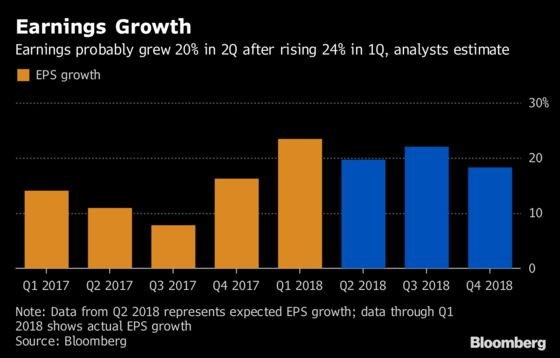 Earnings Season Beckons But All Anyone Cares About Is Trade War