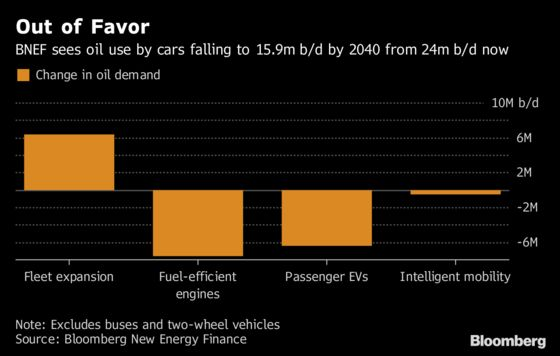 It's Not EVs But Efficient Cars That'll Be Worse for Oil: BNEF