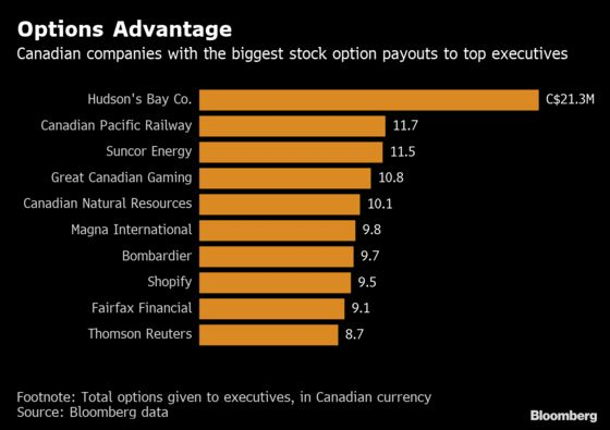 These Canada CEOs May Face Higher Taxes on Future Options