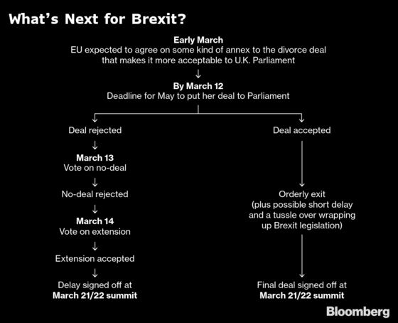 The Week That Put Theresa May's Brexit Agreement Back in Play