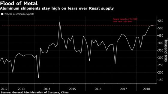 Chinese Aluminum Gushes Onto World Markets on Rusal Supply Fears