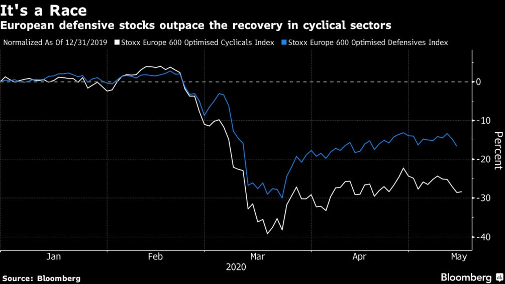 European defensive stocks outpace the recovery in cyclical sectors