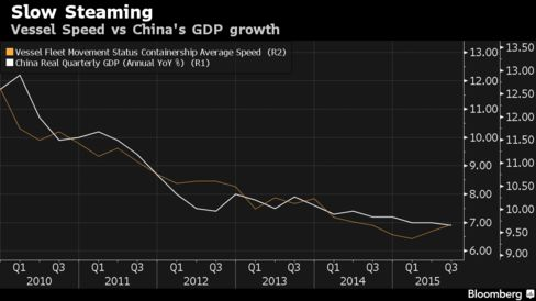 Average container-ship speed vs. China's GDP growth