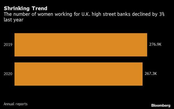 U.K. Banks Lost About 10,000 Women Last Year in Diversity Blow