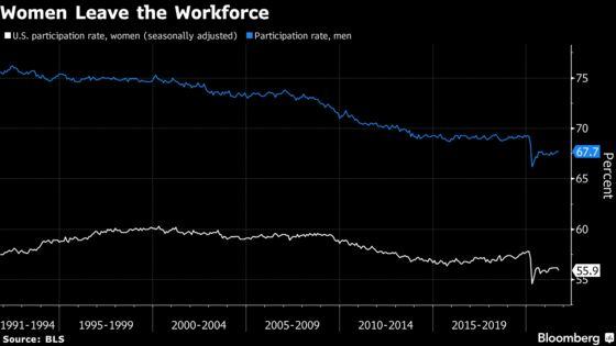 Women Leaving U.S. Workforce Drive Participation Rate Drop
