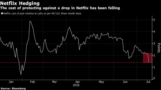 Netflix Is Rebounding and Taking Tech With It