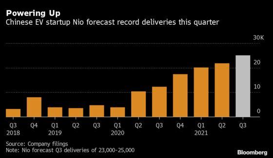 Chinese EV Maker Nio's Loss Narrows on Demand Rebound