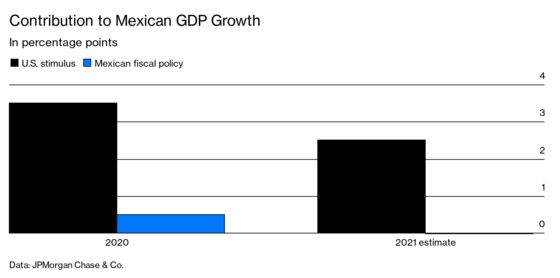 U.S. Stimulus Is Delivering the Cash to Mexicans That AMLO Won't