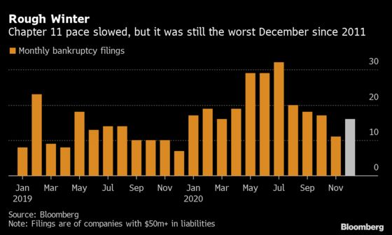 U.S. Bankruptcy Tracker: Virus Sparks Worst December Since 2011