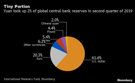 A Decade of Trying and Yuan Trading Has Barely Scratched Dollar