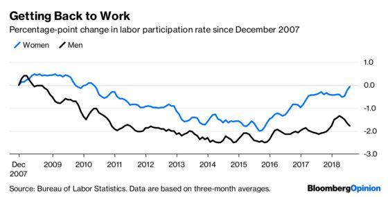 How American Women Helpthe Goldilocks Economy