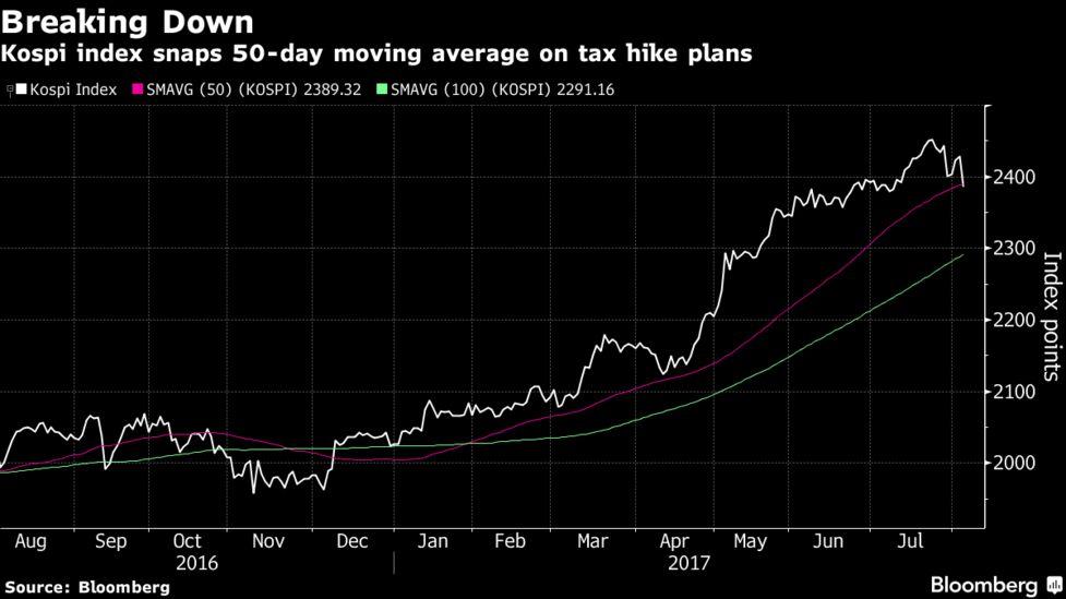 South Korea Stocks Tumble as Investors Question Moon Tax Reforms