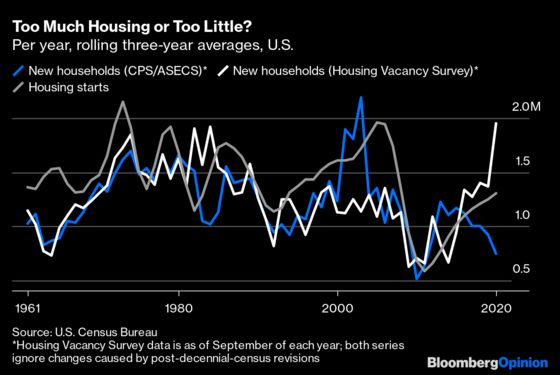 Are Millennials Finally Ready to Binge on Housing?