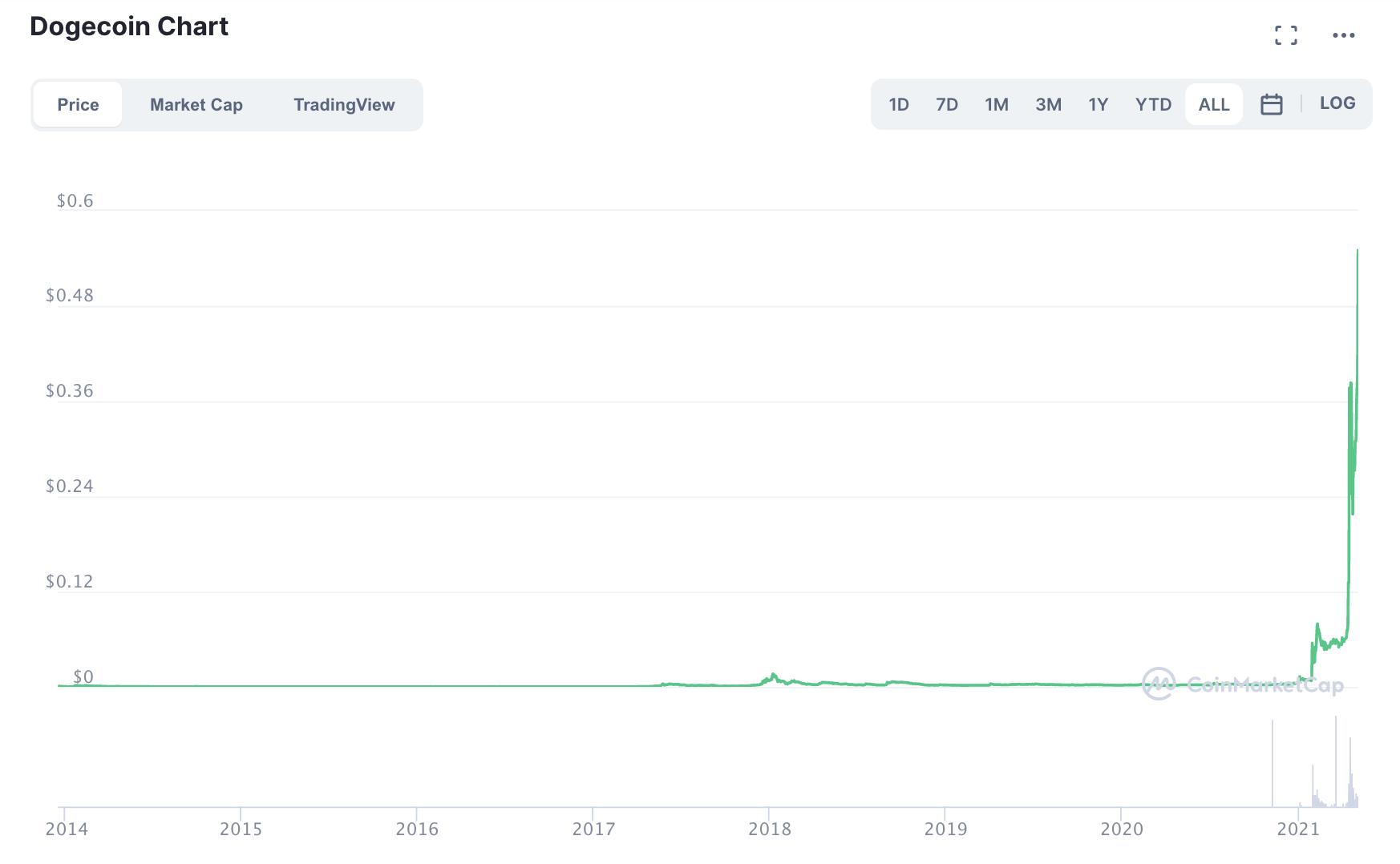 relates to Dogecoin Jumps 50% as Crypto Animal Spirits Kick Into High Gear
