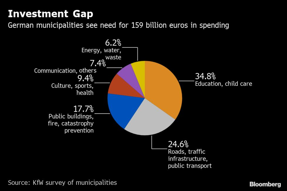 Federal Budget Boosts Special Ed >> Deficit Conquered Germany Is Finally Boosting Public Spending