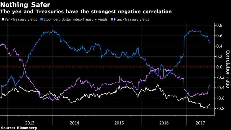 Goldman Sachs: Yen Nhat la loai tien te an toan nhat the gioi
