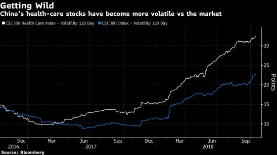 China Biotech Keeps Fans Despite Wild Swings, High Valuation