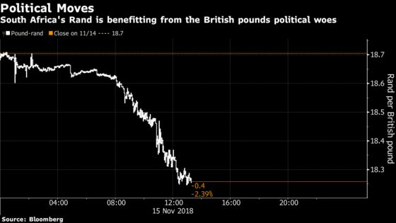 South Africa's 'Own Brexit'Forgotten as Pound Tumbles Versus Rand