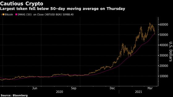 Bitcoin Slips in Another Sign That Retail Trader Mania Is Fading