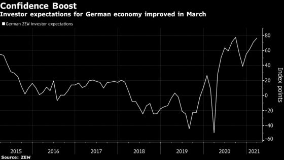 German Investor Confidence Improves Amid Easing Virus Curbs