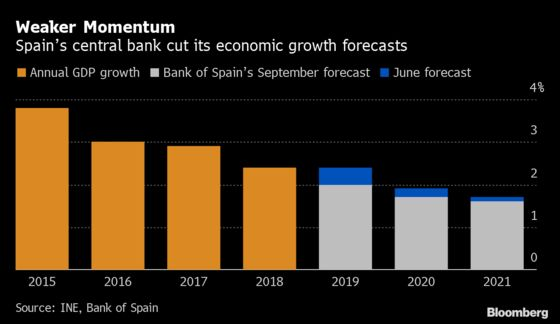 Bank of Spain Cuts Economic Growth Forecasts Through 2021