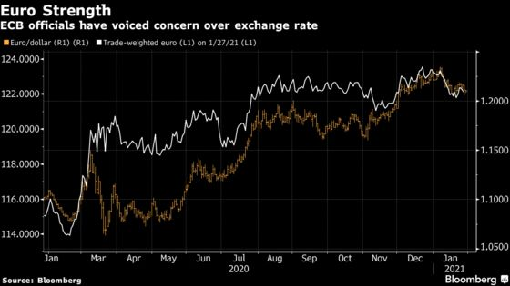 ECB in 'Currency War' Over Euro, Commerzbank Strategist Says