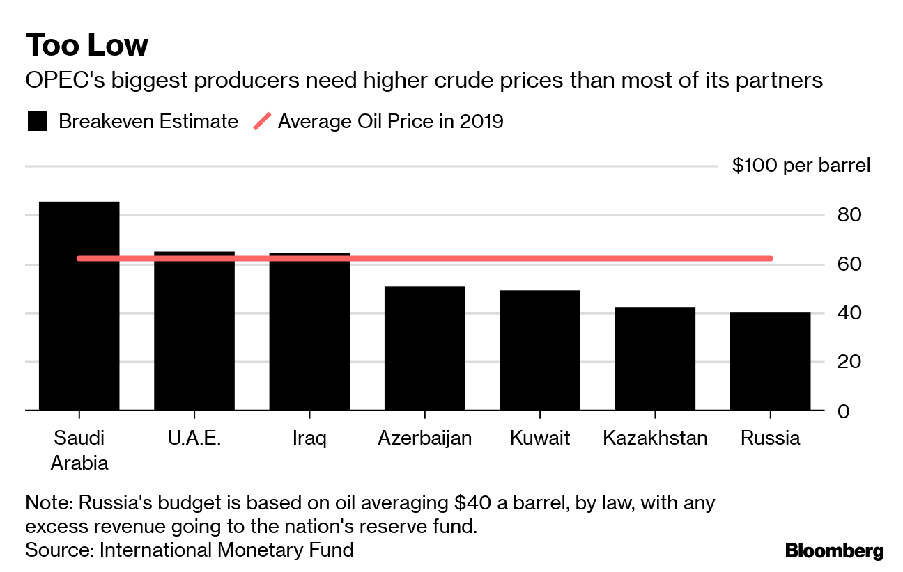 Trump Wants Cheap Oil  IMF Data Show Saudis Need Higher