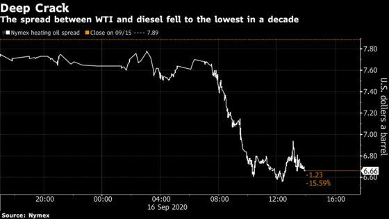 Swollen Diesel Stockpiles Threaten Oil Price Recovery