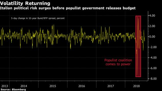 Populism to Trade Spats Fill Back-to-Work Calendar With Risk